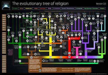 evoluzione Religioni